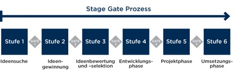 Stage-Gate-Prozess